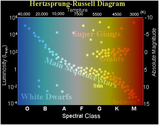 Stars Stages Appear Differently On The Hr Diagram Indstudy